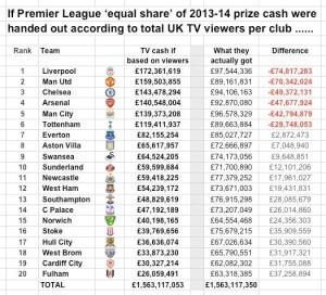 league table based on viewrship