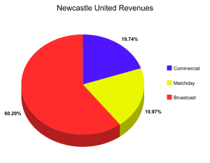 newcastle united revnues 13-14