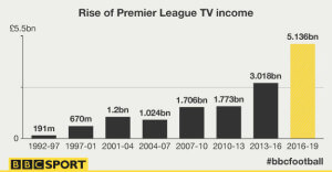 rise of pl tv income