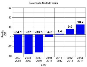 Newcastle Profits Thru 2014