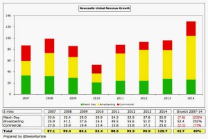 NUFCF - Newcastle Revenue Growth 2007 - 2014