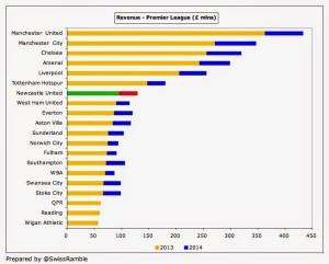 NUFCF Newcastle Revenue League 2014