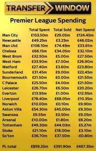 transfer net spend 2015 summer