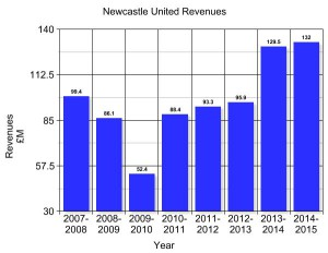 newcastle revenues