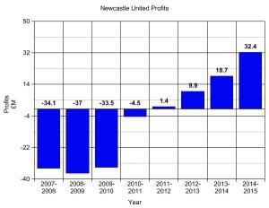 nufc profits thru 2015