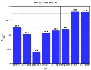 nufc revenue through 2015