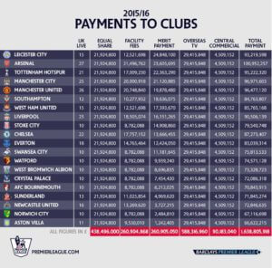 premier league payemts